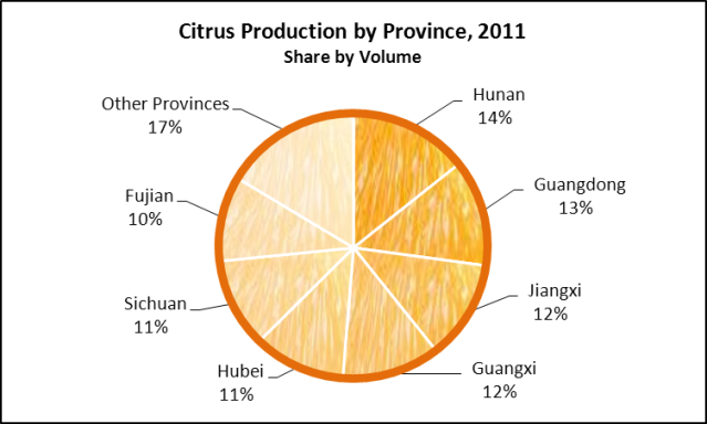 China Citrus Production by Province