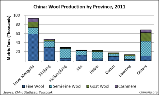 China Wool Production by Province