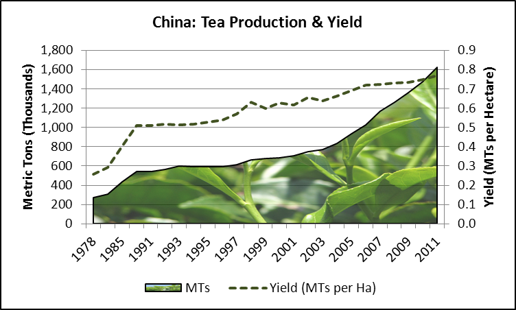 Average Coffee Yield Per Acre
