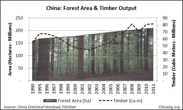 China Forest Area and Production