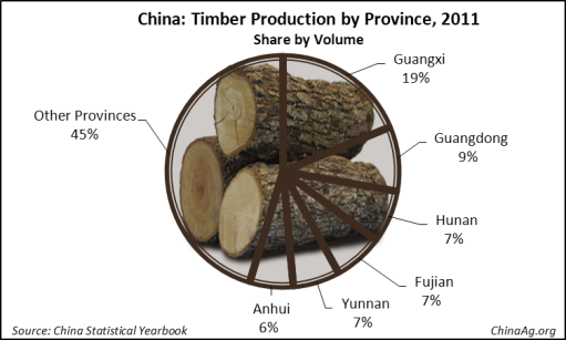 China Forest Production by Province