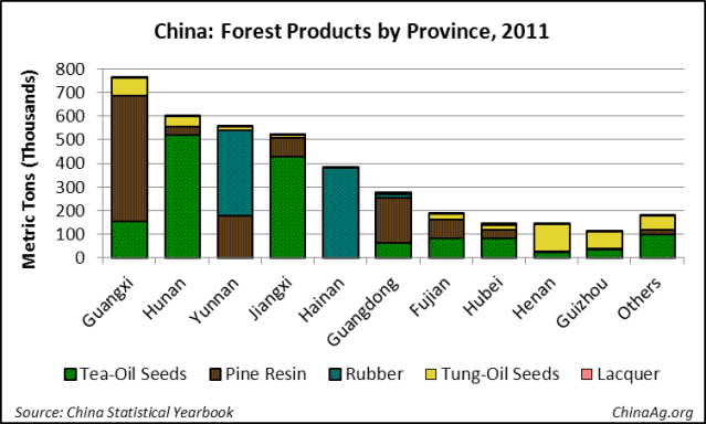 China Forest Products by Province