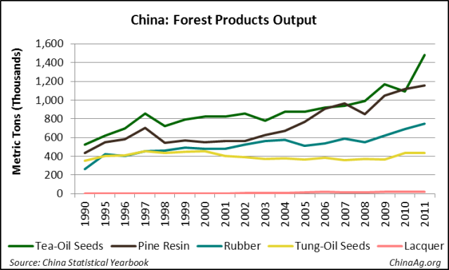 China Forest Products