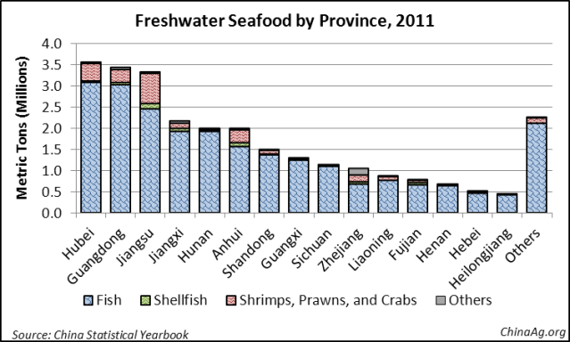 China Seafood Aquaculture Production Freshwater Province
