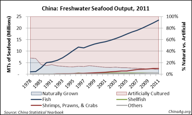 China Seafood Aquaculture Production Freshwater
