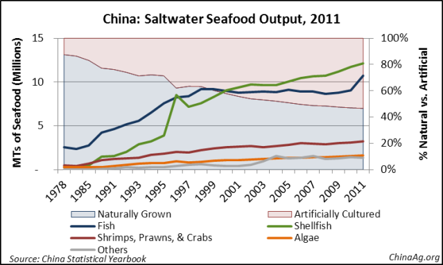 China Seafood Aquaculture Production Saltwater